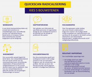 Quickscan radicalisering