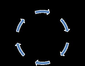 GRIP Model