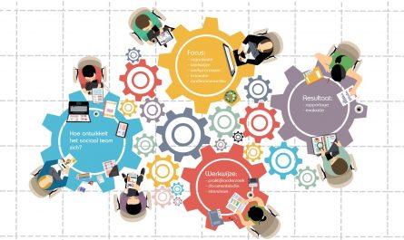 Praktijkscan sociale teams