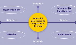Polarisering: 4 strategieën voor leraren en jeugdwerkers